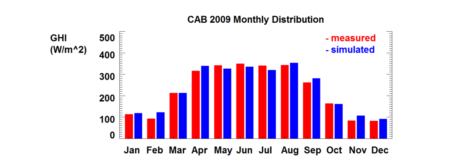 monthly-distribution