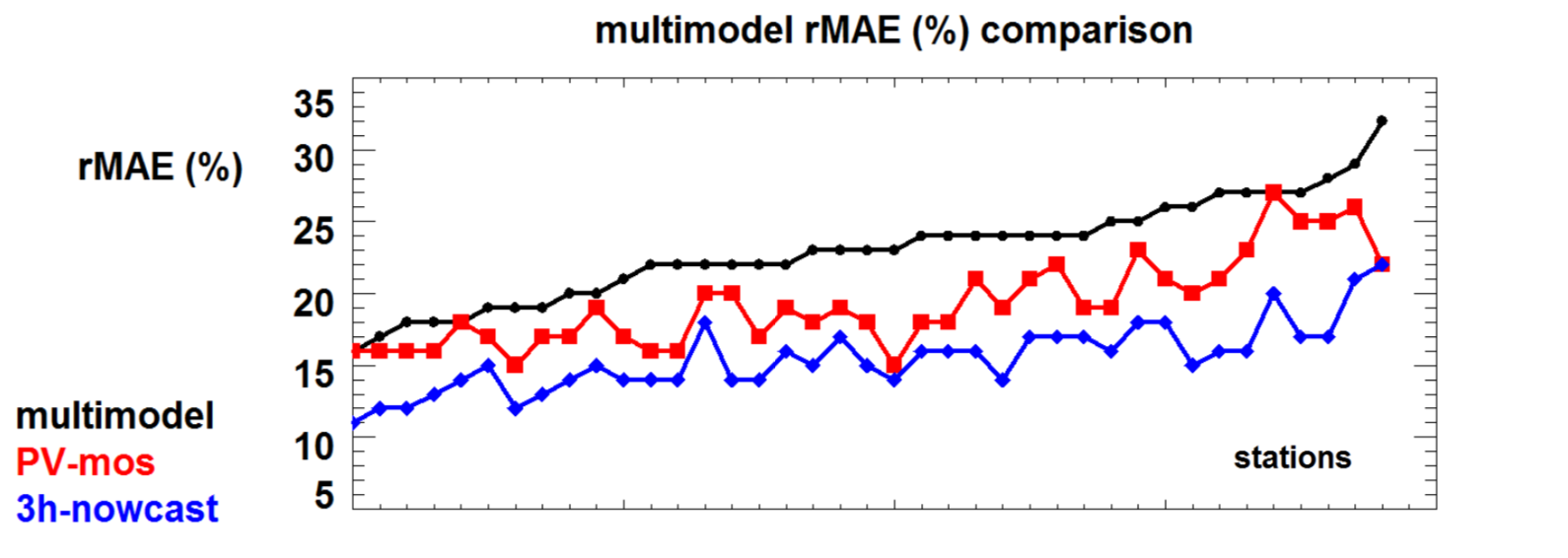 multimodel-rMAE-comparision